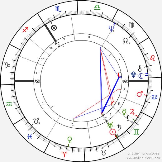 Margaret Spevik tema natale, oroscopo, Margaret Spevik oroscopi gratuiti, astrologia
