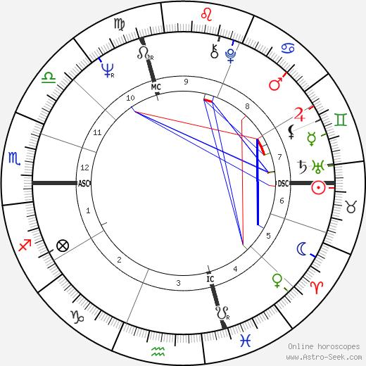 Мишель Фюген Michel Fugain день рождения гороскоп, Michel Fugain Натальная карта онлайн
