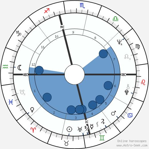 Nicky Charisse wikipedia, horoscope, astrology, instagram