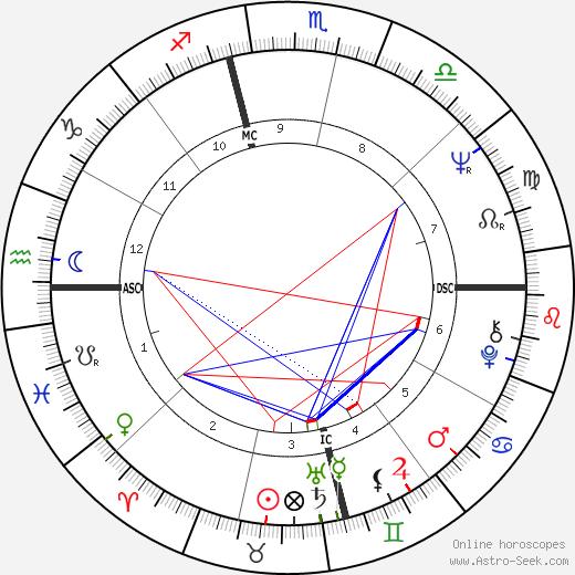 Nicky Charisse tema natale, oroscopo, Nicky Charisse oroscopi gratuiti, astrologia