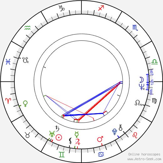 Nikos Antonakos birth chart, Nikos Antonakos astro natal horoscope, astrology