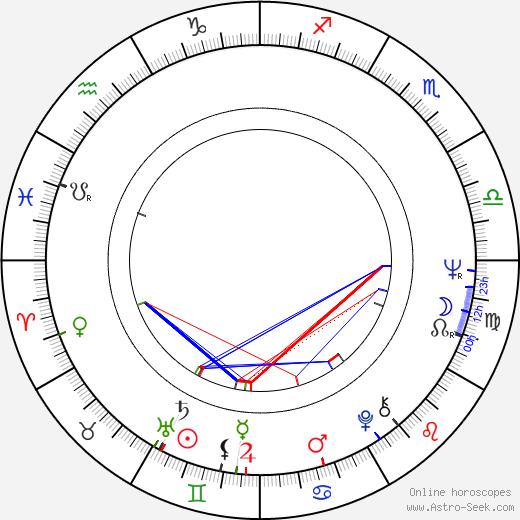 Norma Herrera birth chart, Norma Herrera astro natal horoscope, astrology