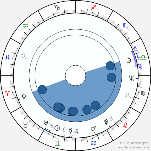 Nury Flores wikipedia, horoscope, astrology, instagram