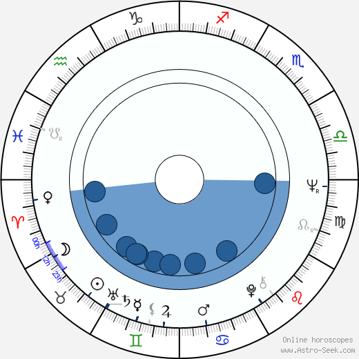 Pál Schmitt wikipedia, horoscope, astrology, instagram