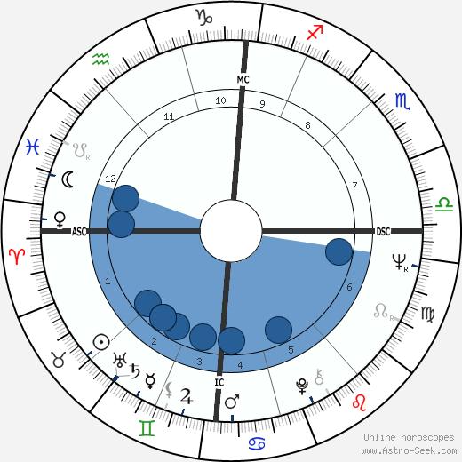 Pascal Lainé wikipedia, horoscope, astrology, instagram