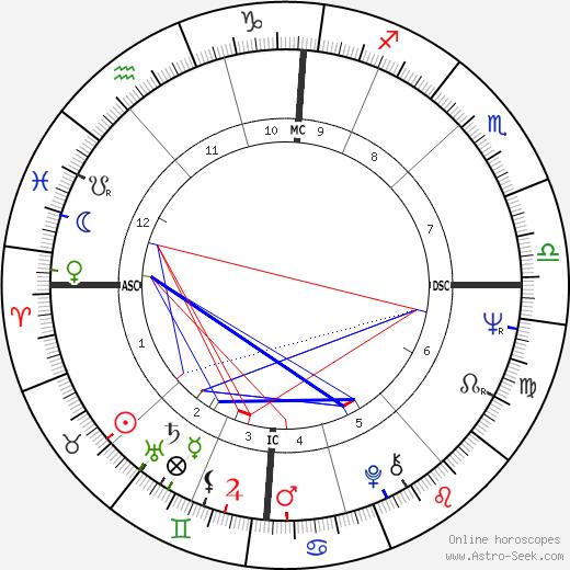 Pascal Lainé день рождения гороскоп, Pascal Lainé Натальная карта онлайн