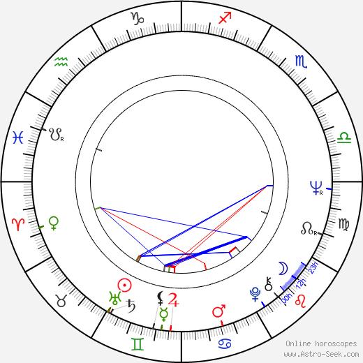Peter Bongartz birth chart, Peter Bongartz astro natal horoscope, astrology