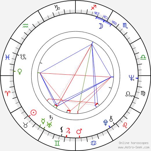 Petr Janda astro natal birth chart, Petr Janda horoscope, astrology