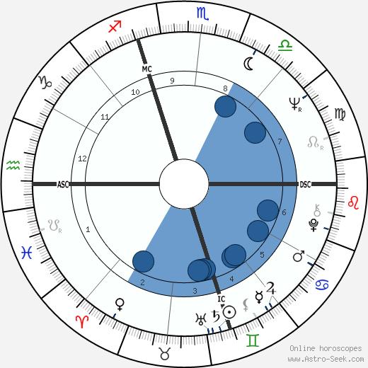 Priscilla McLean wikipedia, horoscope, astrology, instagram