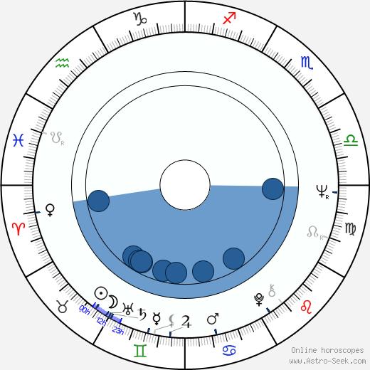 Richard Gresko wikipedia, horoscope, astrology, instagram