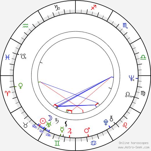 Richard Gresko birth chart, Richard Gresko astro natal horoscope, astrology