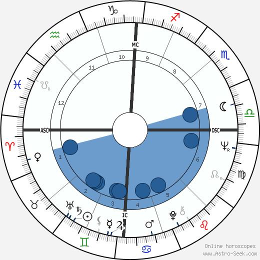 Roberto Bestonso wikipedia, horoscope, astrology, instagram