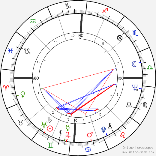 Roberto Bestonso tema natale, oroscopo, Roberto Bestonso oroscopi gratuiti, astrologia