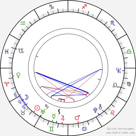 Roger Young день рождения гороскоп, Roger Young Натальная карта онлайн