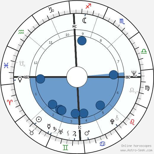 Ron Eisenberg wikipedia, horoscope, astrology, instagram