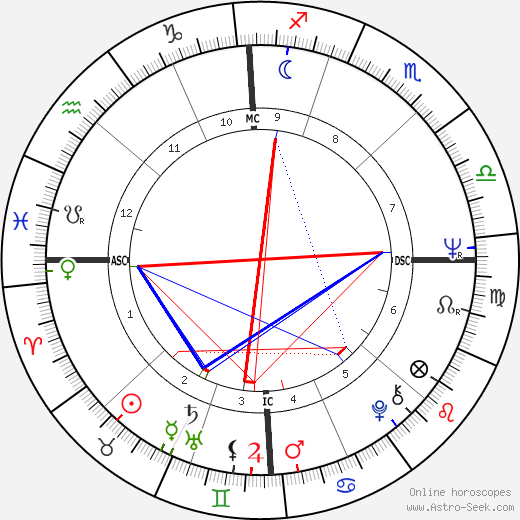 Ron Eisenberg день рождения гороскоп, Ron Eisenberg Натальная карта онлайн