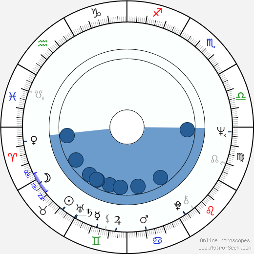 Ruth Caleb wikipedia, horoscope, astrology, instagram
