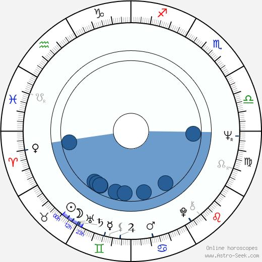 Silvia Koller wikipedia, horoscope, astrology, instagram