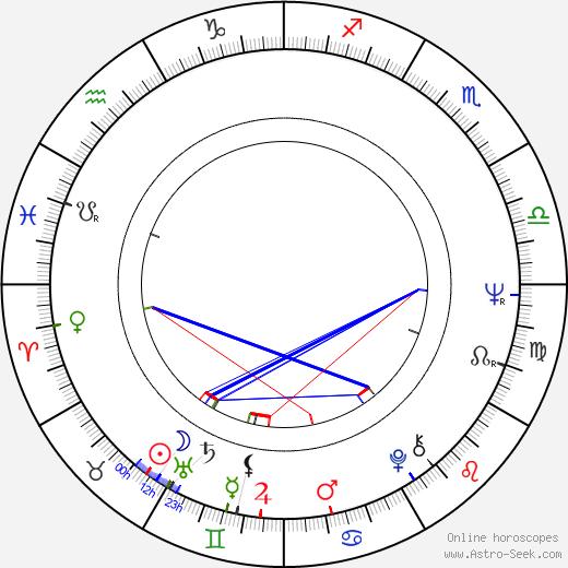Silvia Koller birth chart, Silvia Koller astro natal horoscope, astrology
