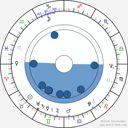 Takeo Chii wikipedia, horoscope, astrology, instagram