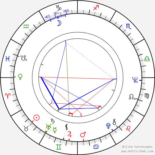 Takeo Chii birth chart, Takeo Chii astro natal horoscope, astrology