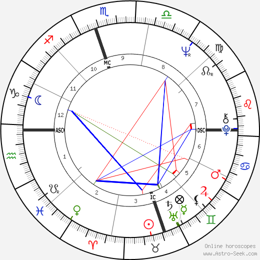 Tammy Wynette astro natal birth chart, Tammy Wynette horoscope, astrology