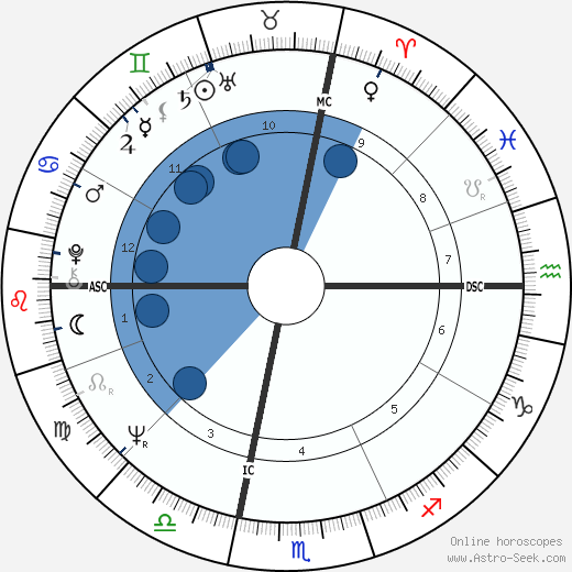 Ted Kaczynski wikipedia, horoscope, astrology, instagram