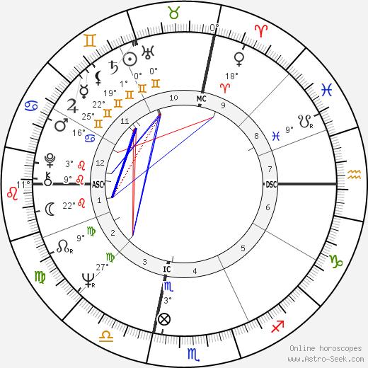 Ted Kaczynski birth chart, biography, wikipedia 2020, 2021