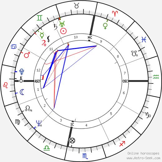 Ted Kaczynski birth chart, Ted Kaczynski astro natal horoscope, astrology