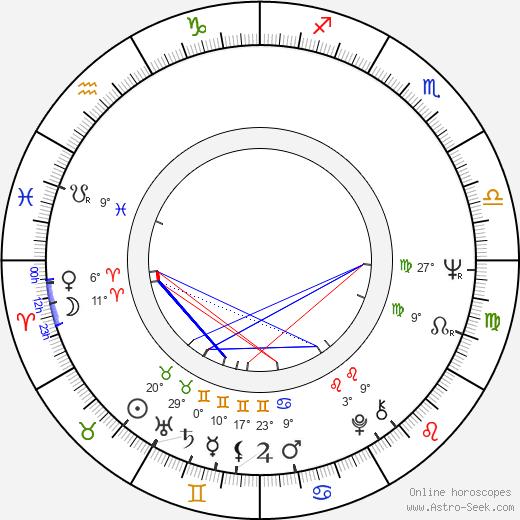 Terence McGovern birth chart, biography, wikipedia 2020, 2021