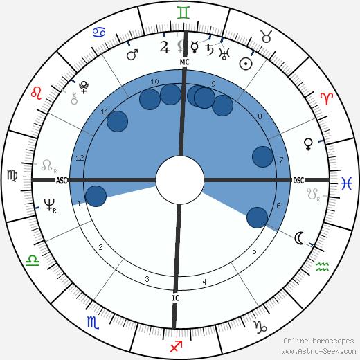 Tony Auth wikipedia, horoscope, astrology, instagram