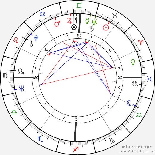 Tony Auth день рождения гороскоп, Tony Auth Натальная карта онлайн