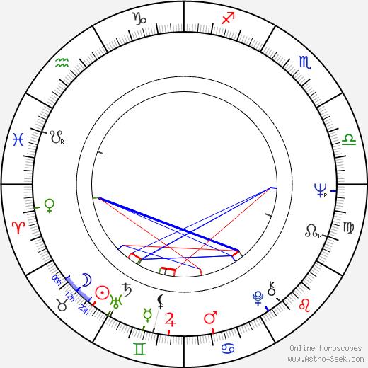 Tony Perez astro natal birth chart, Tony Perez horoscope, astrology