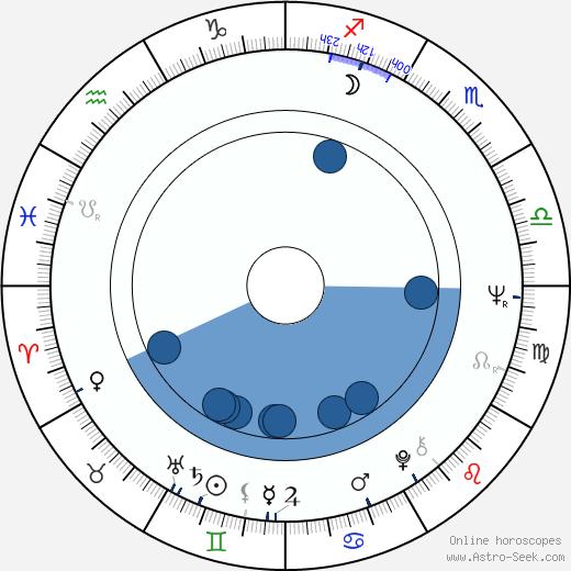 Vladimír Ondruš wikipedia, horoscope, astrology, instagram