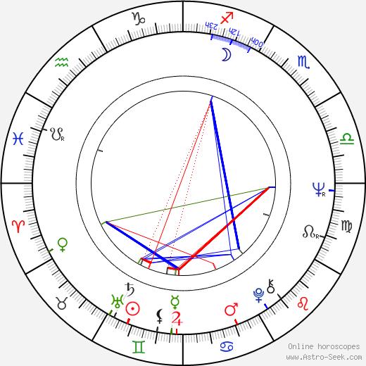 Vladimír Ondruš birth chart, Vladimír Ondruš astro natal horoscope, astrology