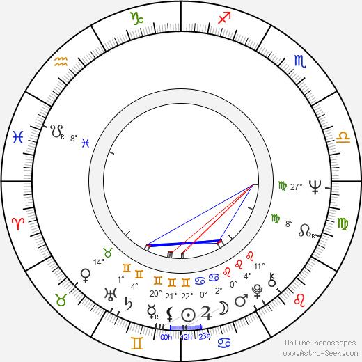 Allen Daviau birth chart, biography, wikipedia 2019, 2020