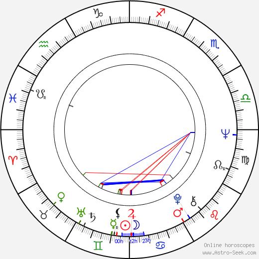 Allen Daviau astro natal birth chart, Allen Daviau horoscope, astrology