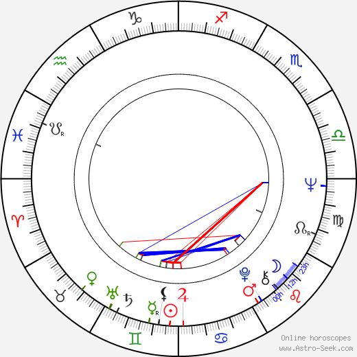 Ana Rosa birth chart, Ana Rosa astro natal horoscope, astrology