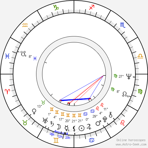 Antonín Gondolán birth chart, biography, wikipedia 2019, 2020