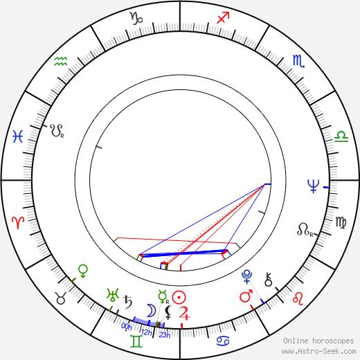 Antonín Gondolán astro natal birth chart, Antonín Gondolán horoscope, astrology