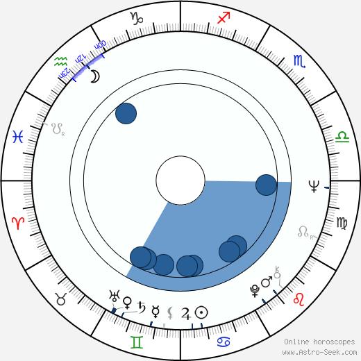 Bob Ballard wikipedia, horoscope, astrology, instagram