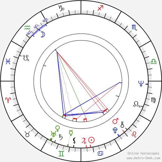 Bob Ballard birth chart, Bob Ballard astro natal horoscope, astrology