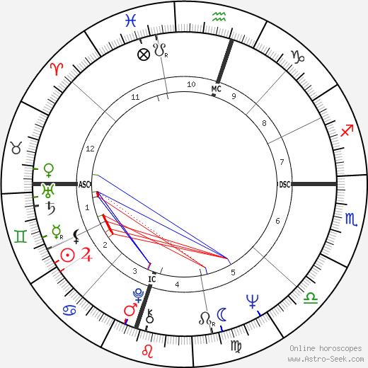 Brian Wilson birth chart, Brian Wilson astro natal horoscope, astrology