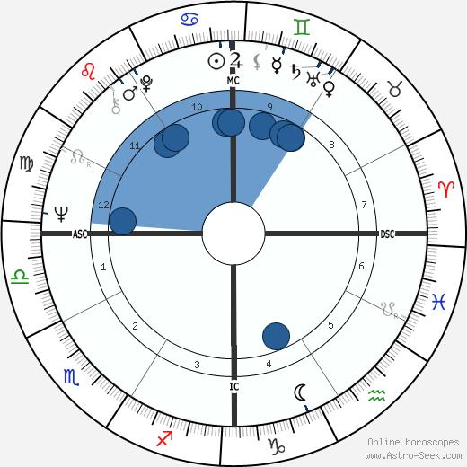 Carl O. Simonton wikipedia, horoscope, astrology, instagram