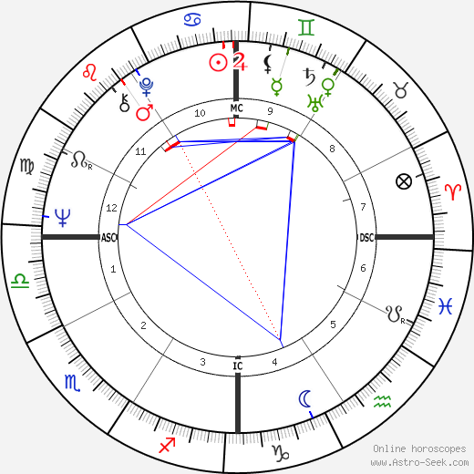 Carl O. Simonton день рождения гороскоп, Carl O. Simonton Натальная карта онлайн