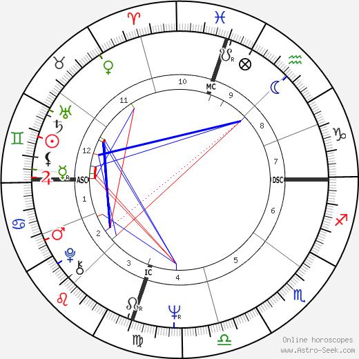 Chris Griscom день рождения гороскоп, Chris Griscom Натальная карта онлайн