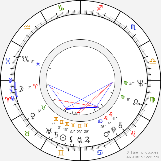 Dennis Meadows birth chart, biography, wikipedia 2020, 2021