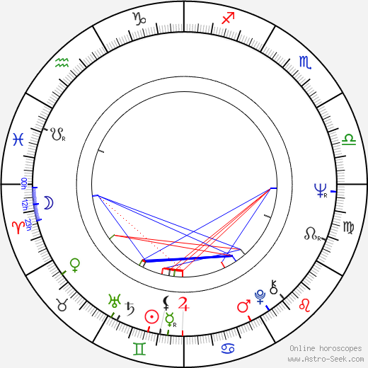 Dennis Meadows birth chart, Dennis Meadows astro natal horoscope, astrology