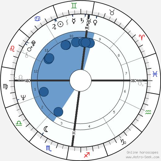 Dustin Gee wikipedia, horoscope, astrology, instagram