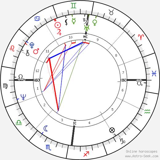 Dustin Gee tema natale, oroscopo, Dustin Gee oroscopi gratuiti, astrologia